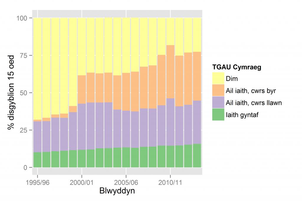 % disgyblion 15 oed yn ôl math o TGAU Cymraeg 1995/6 - 2013/4