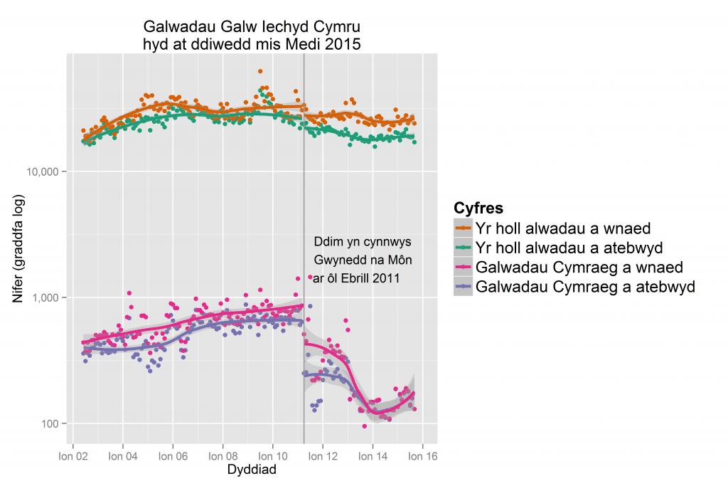 Nifer o alwadau i 'Galw Iechyd Cymru' yn ôl iaith hyd at fis Medi 2015