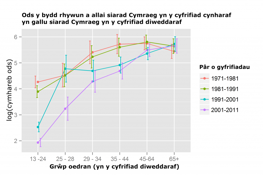 log cymhareb ods ar siarad Cymraeg yn ôl oed,  1971-2011