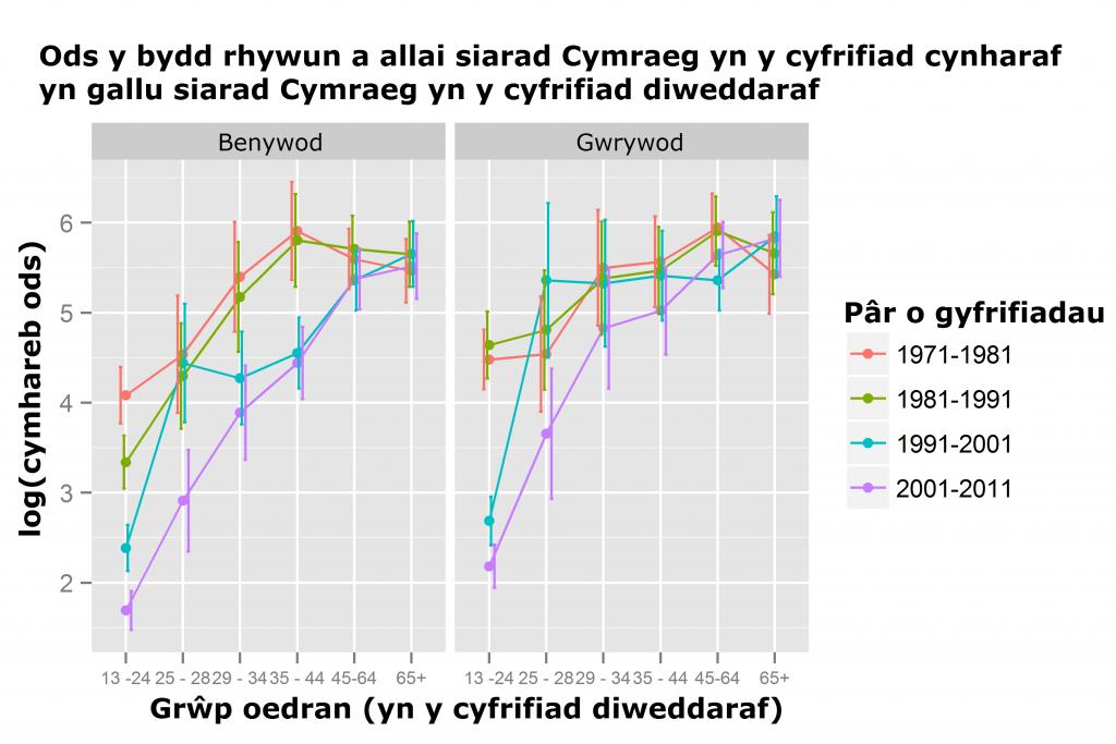 log cymhareb ods ar siarad Cymraeg yn ôl oed a rhyw, 1971-2011