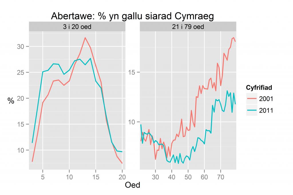 Abertawe: % yn gallu siarad Cymraeg yn ôl oed yn 2011 a 2001