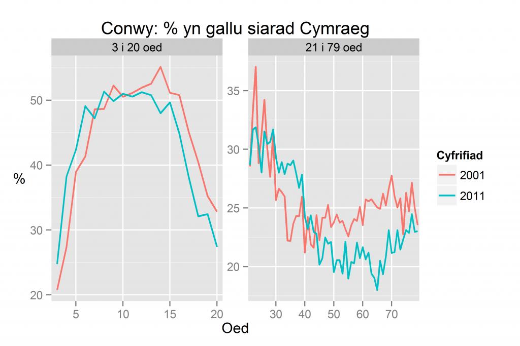 Conwy: % yn gallu siarad Cymraeg yn ôl oed yn 2011 a 2001