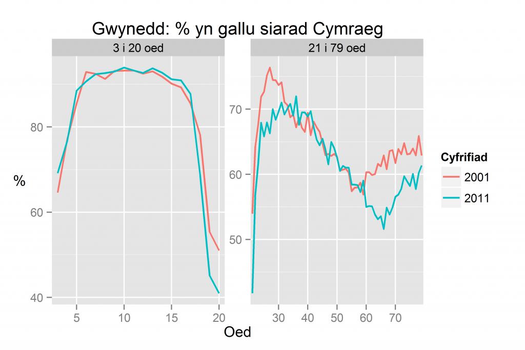 Gwynedd: % yn gallu siarad Cymraeg yn ôl oed yn 2011 a 2001