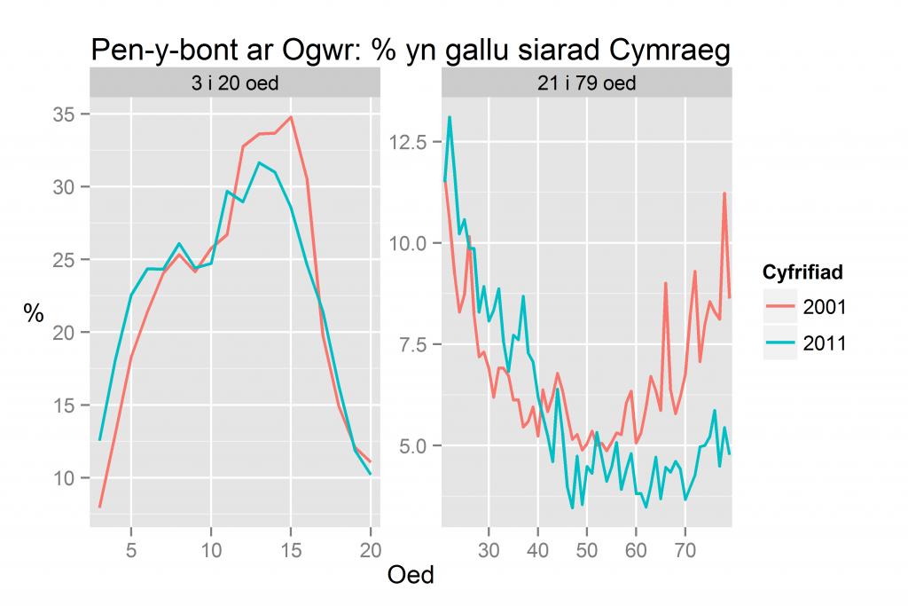Pen-y-bont ar Ogwr: % yn gallu siarad Cymraeg yn ôl oed yn 2011 a 2001