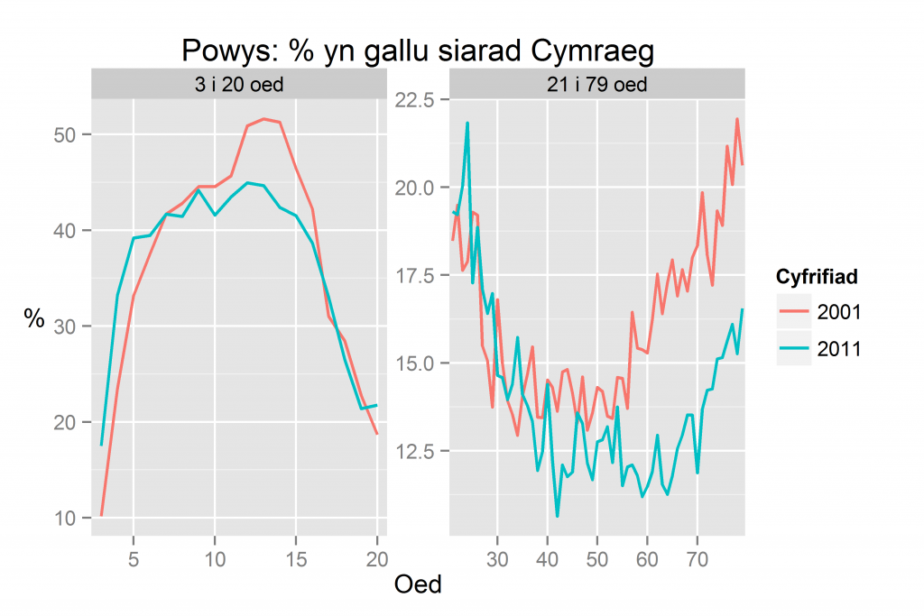Powys: % yn gallu siarad Cymraeg yn ôl oed yn 2011 a 2001