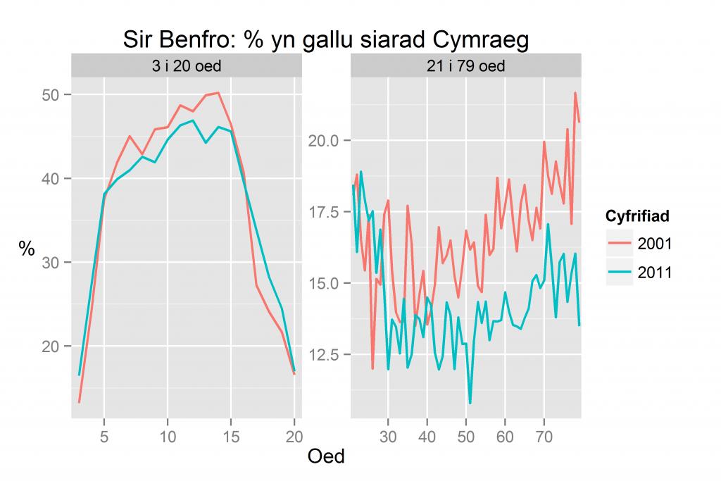 Sir Benfro: % yn gallu siarad Cymraeg yn ôl oed yn 2011 a 2001