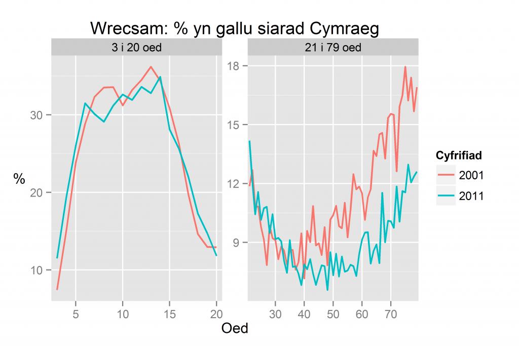 Wrecsam: % yn gallu siarad Cymraeg yn ôl oed yn 2011 a 2001
