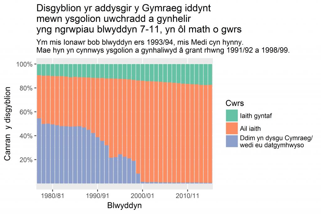 Y canrannau o blant y dysgir y Gymraeg ddynt yn yr ysgol uwchradd. 1977/78 - 2015/16