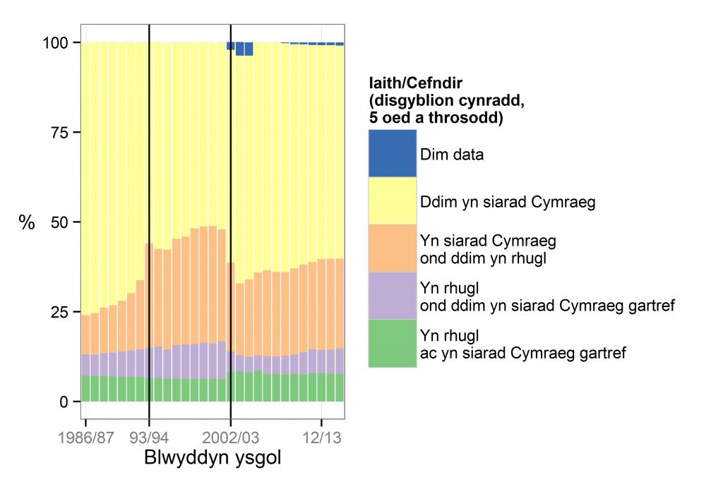 % y disgyblion cynradd yn ôl iaith/cefndir 1986/87 - 2014/15