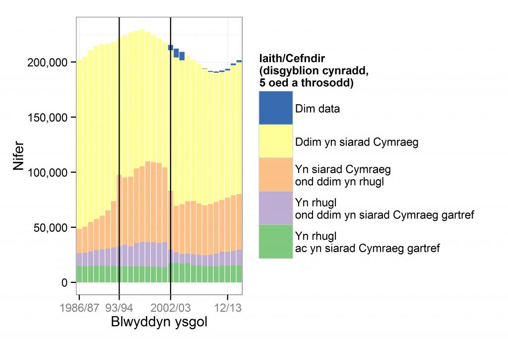 Niferoedd y disgyblion cynradd yn ôl iaith/cefndir, 1986/87 - 2014/15