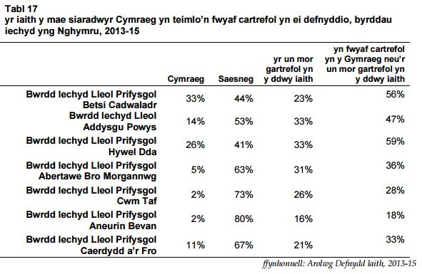 yr iaith y mae siaradwyr Cymraeg yn teimlo'n fwyaf cartrefol yn ei defnyddio, byrddau iechyd yng Nghymru, 2013-15