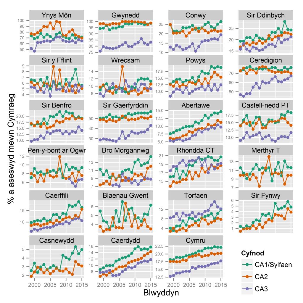 % a aseswyd mewn Cymraeg: asesiadau cyfnodau allweddol 1/Sylfaen, 2 a 3, yn ôl AALl, 1999-2015