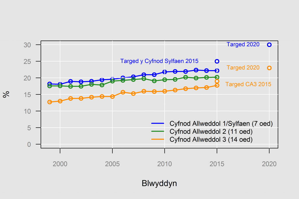 % y disgyblion a aseswyd mewn Cymraeg, yn ôl Cyfnod Allweddol, 1999 at 2015