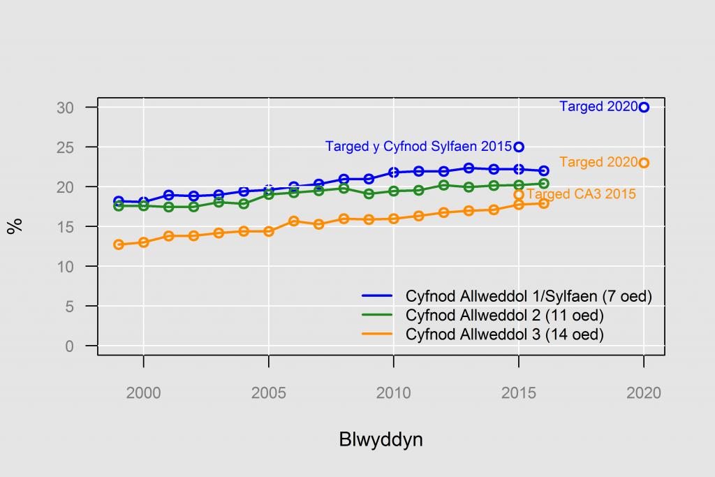 % y disgyblion a aseswyd mewn Cymraeg, yn ôl Cyfnod Allweddol, 1999 at 2016