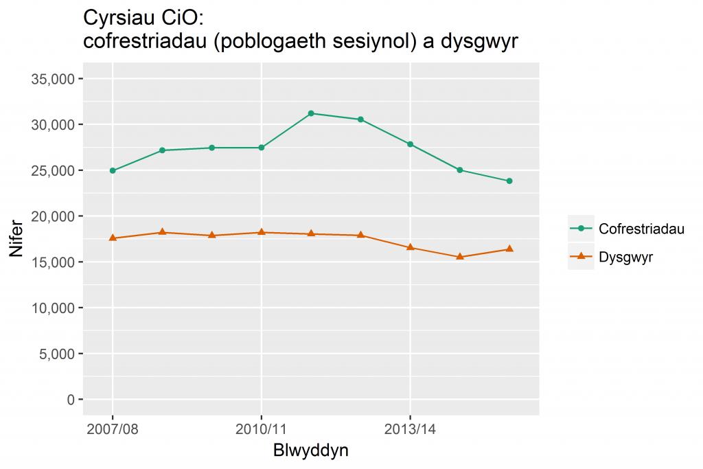 CiO: cofrestriadau a dysgwyr, 2007/08 - 2015/16