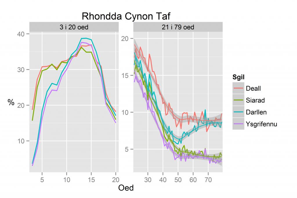 Cyfrifiad 2011: Sgiliau yn ôl oed - Rhondda Cynon Taf