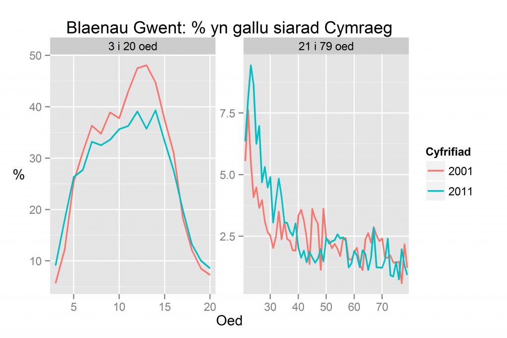 Blaenau Gwent: % yn gallu siarad Cymraeg yn ôl oed yn 2011 a 2001