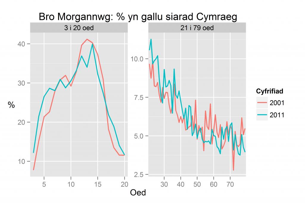 Bro Morgannwg: % yn gallu siarad Cymraeg yn ôl oed yn 2011 a 2001