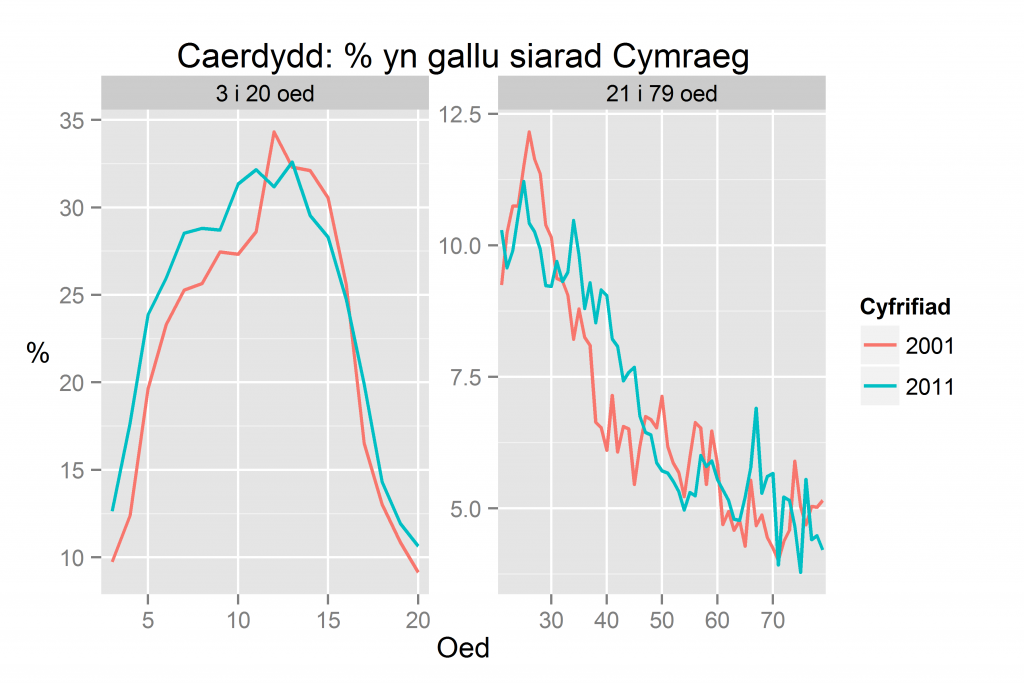 Caerdydd: % yn gallu siarad Cymraeg yn ôl oed yn 2011 a 2001