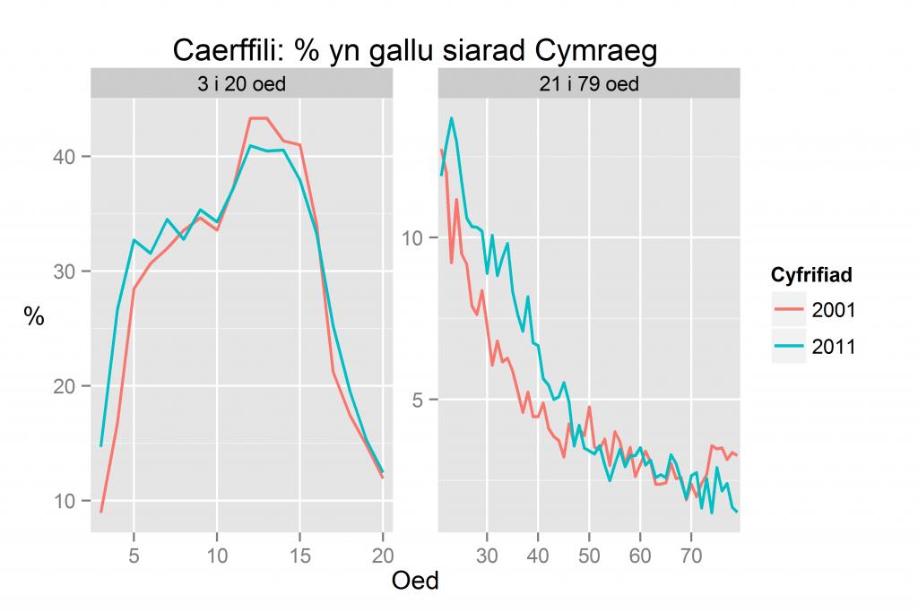 Caerffili: % yn gallu siarad Cymraeg yn ôl oed yn 2011 a 2001
