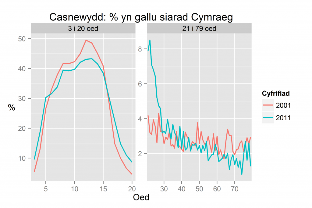 Casnewydd: % yn gallu siarad Cymraeg yn ôl oed yn 2011 a 2001