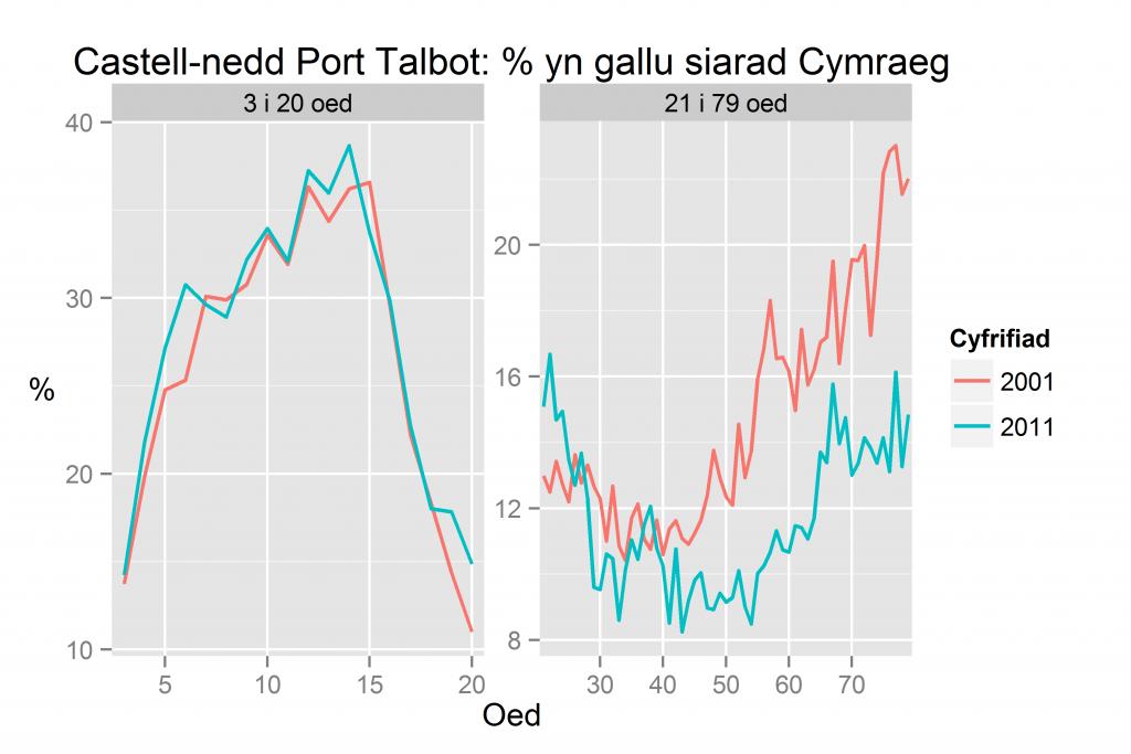 Castell-nedd Port Talbot: % yn gallu siarad Cymraeg yn ôl oed yn 2011 a 2001