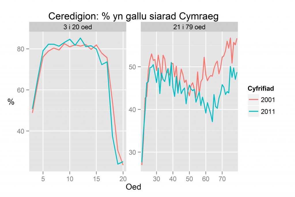 Ceredigion: % yn gallu siarad Cymraeg yn ôl oed yn 2011 a 2001
