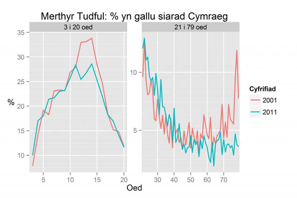 Merthyr Tudful: % yn gallu siarad Cymraeg yn ôl oed yn 2011 a 2001