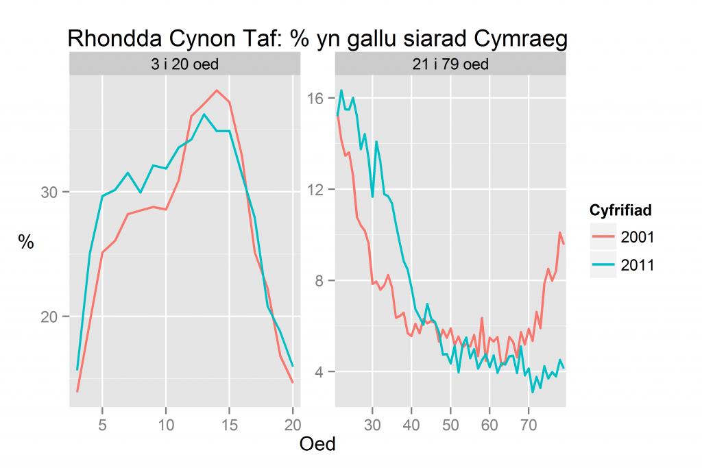 Rhondda Cynon Taf: % yn gallu siarad Cymraeg yn ôl oed yn 2011 a 2001