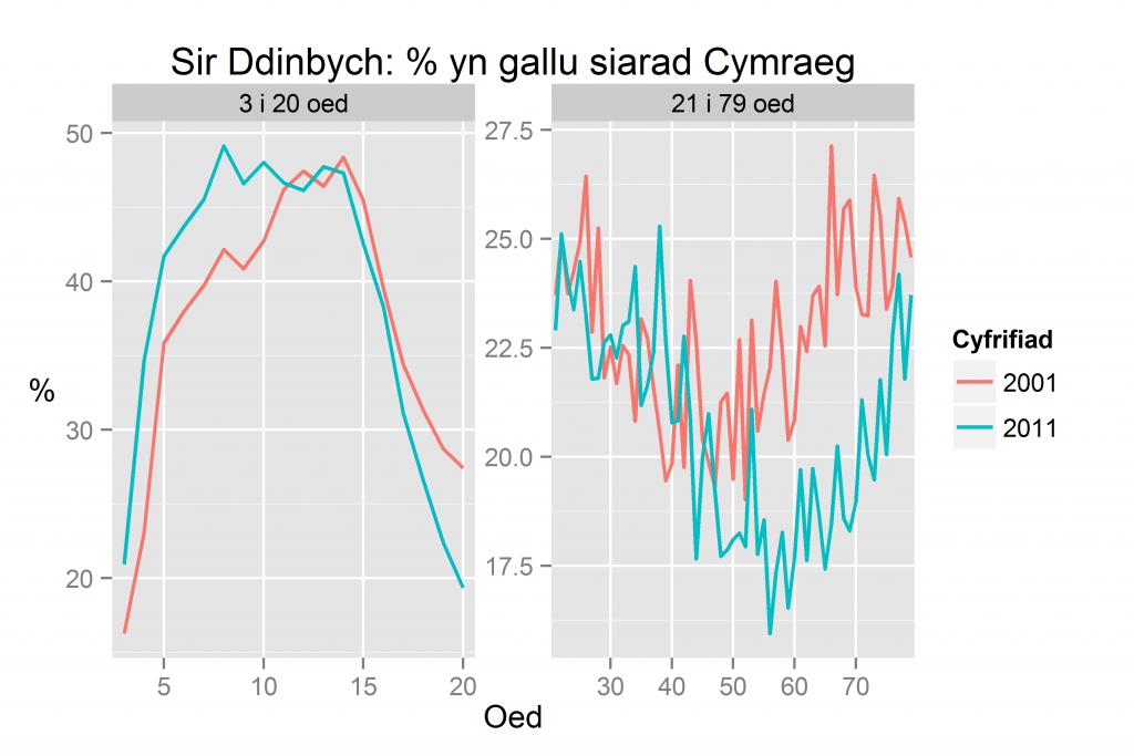 Sir Ddinbych: % yn gallu siarad Cymraeg yn ôl oed yn 2011 a 2001