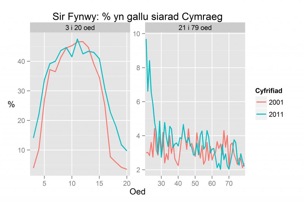 Sir Fynwy: % yn gallu siarad Cymraeg yn ôl oed yn 2011 a 2001