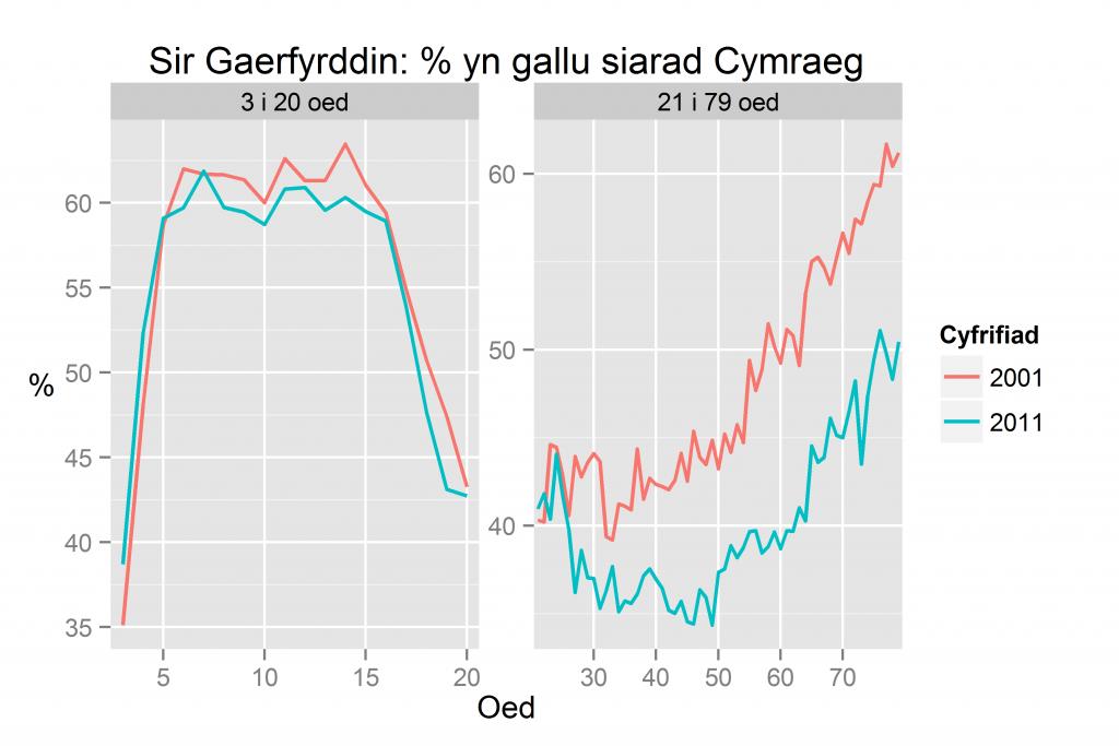 Sir Gaerfyrddin: % yn gallu siarad Cymraeg yn ôl oed yn 2011 a 2001