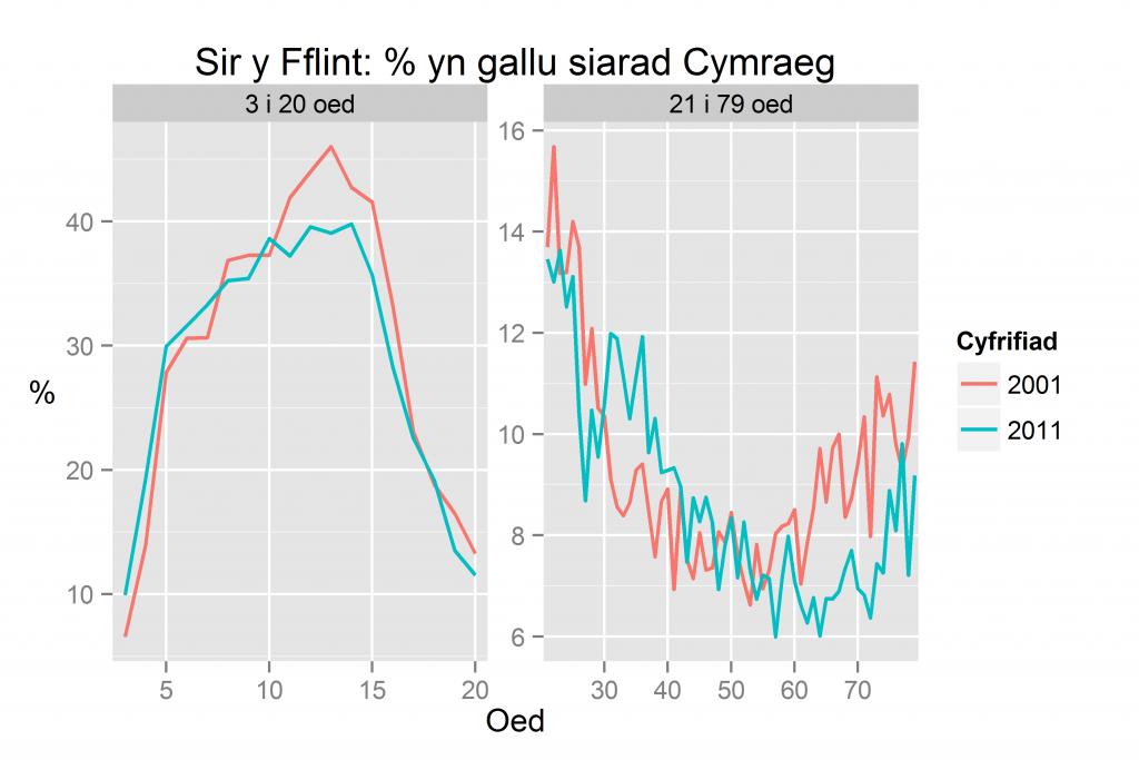 Sir y Fflint: % yn gallu siarad Cymraeg yn ôl oed yn 2011 a 2001
