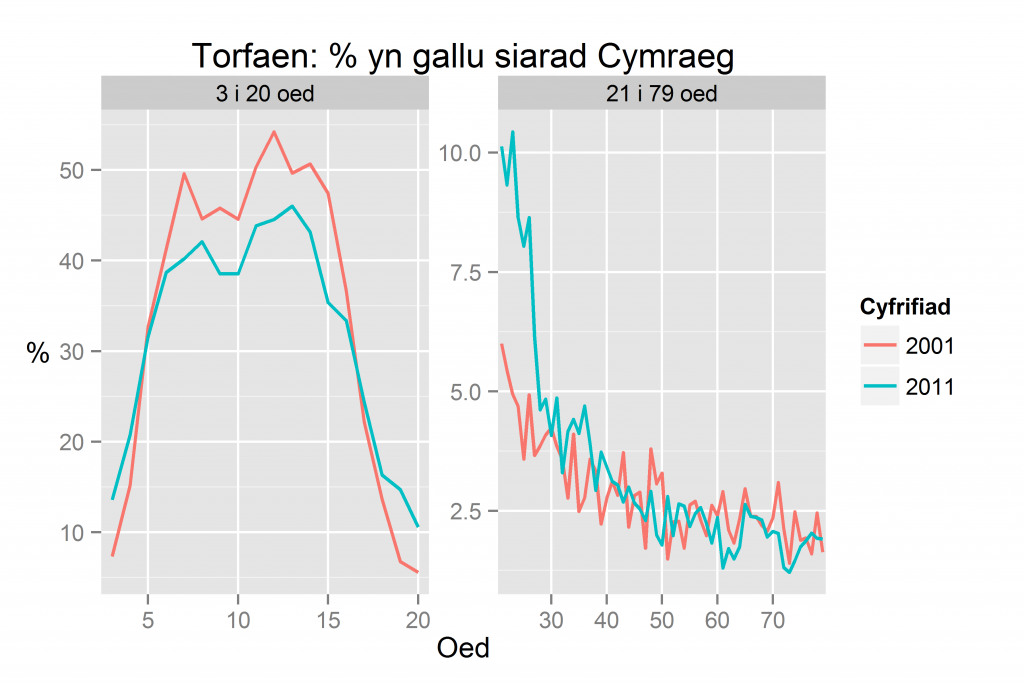 Torfaen: % yn gallu siarad Cymraeg yn ôl oed yn 2011 a 2001