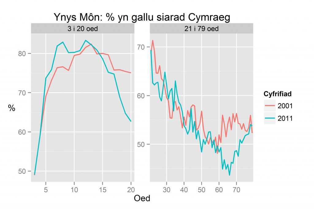 Ynys Mon: % yn gallu siarad Cymraeg yn ôl oed yn 2011 a 2001