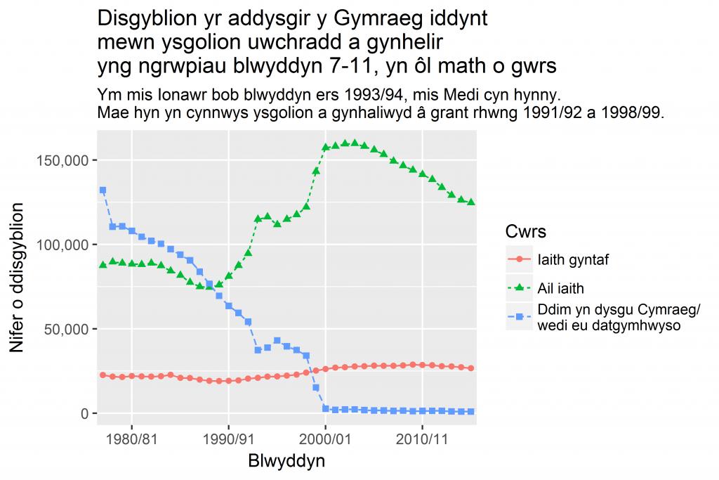 Dysgu'r Gymraeg yn yr ysgol uwchradd 1977/78 - 2015/16