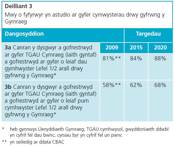 Deilliant 3 Strategaeth Addysg Cyfrwng Cymraeg 2010
