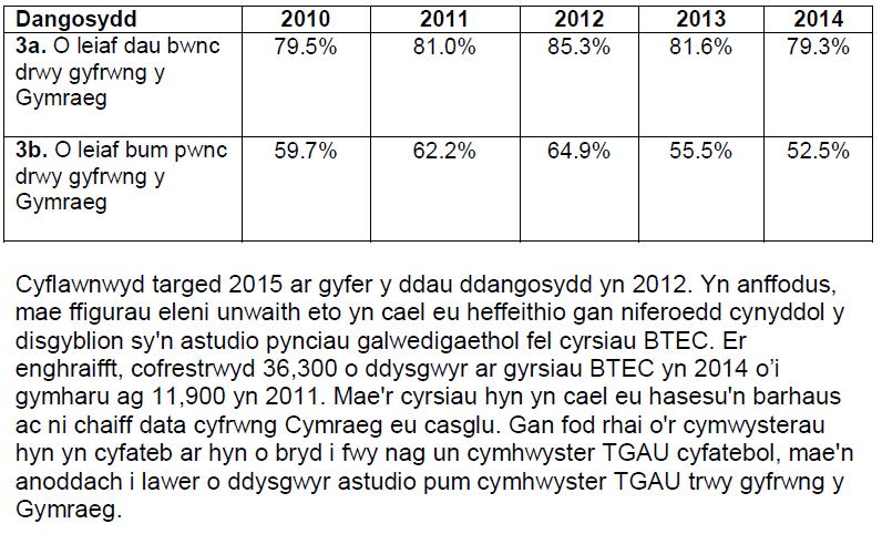 Dangosydd Deilliant 3 2010-14