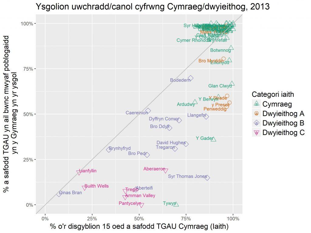 Iaith TGAU mewn ysgolion Cymraeg neu ddwyieithog 2013