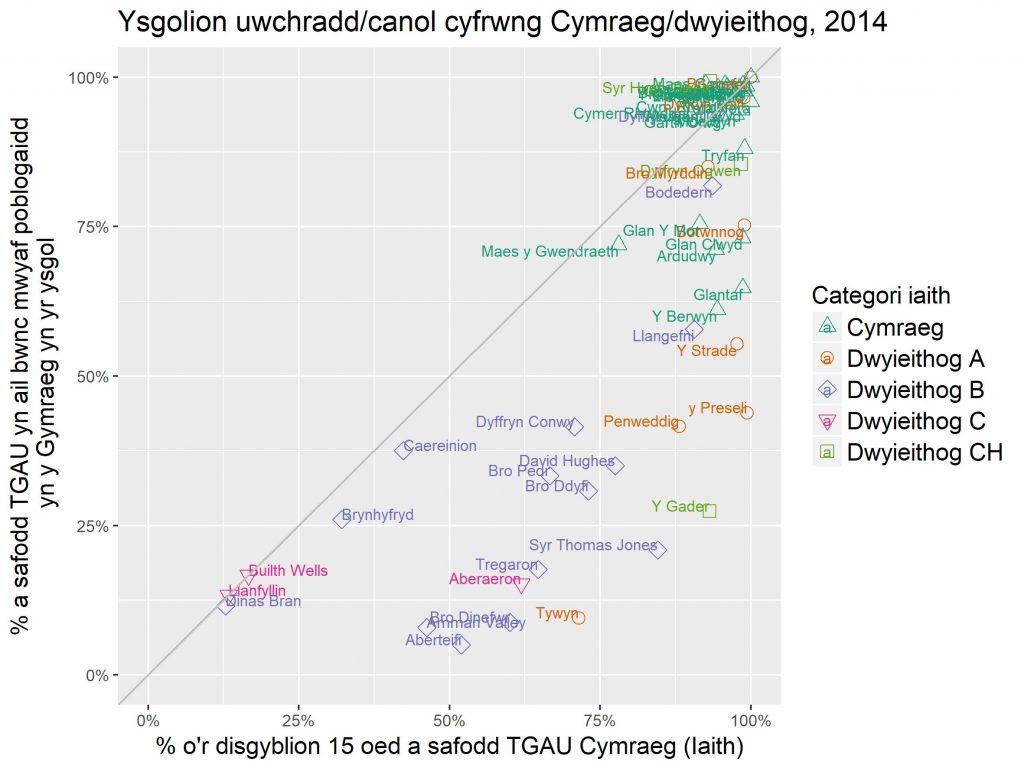 Iaith TGAU mewn ysgolion Cymraeg neu ddwyieithog 2014
