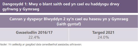Dangosydd 1 Cynllun Gweithredu 2017-21