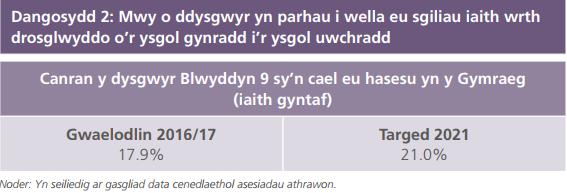 Dangosydd 2 Cynllun Gweithredu 2017-21