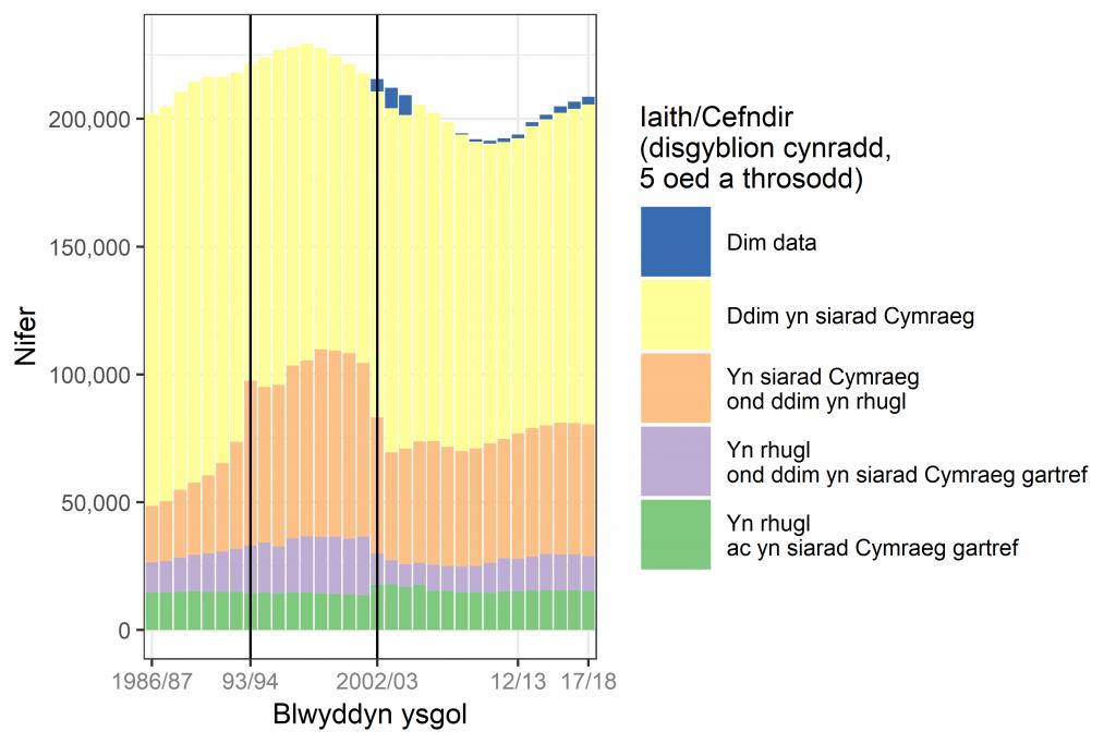 Niferoedd y disgyblion cynradd yn ôl iaith/cefndir, 1986/87 - 2017/18
