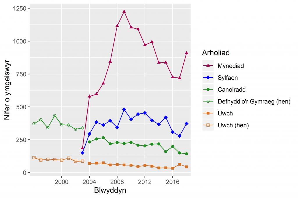 Niferoedd yn sefyll arholiadau Cymraeg i Oedolion 1996-2018